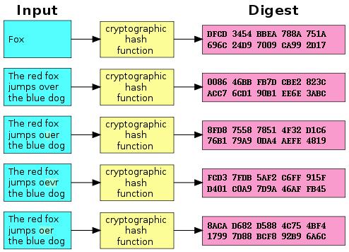 Пример хеширования символьной информации