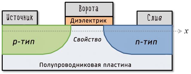 Схема типичного полупроводникового транзистора компьютера