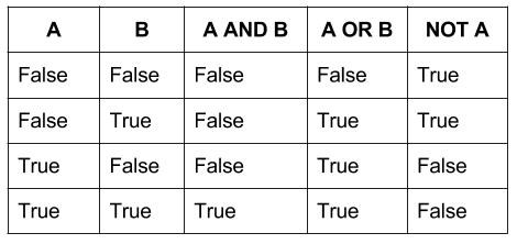 Бинарная таблица логических операций