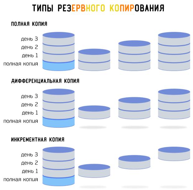 Основные подходы создания резервной копии информации