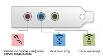 Разъём для подключения микрофона, линейные вход и выход на стандартном компьютере