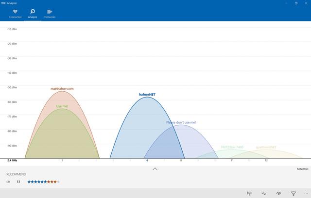 Анализ помех на отдельных каналах сети Wi-Fi