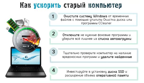 Как ускорить старый компьютер и не менять ещё год