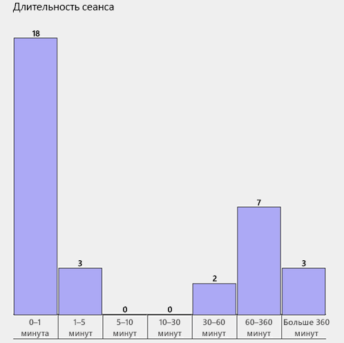 Статистика длительности сеансов связи