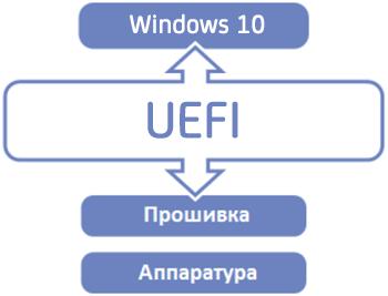 Положение прошивки UEFI при загрузке Windows