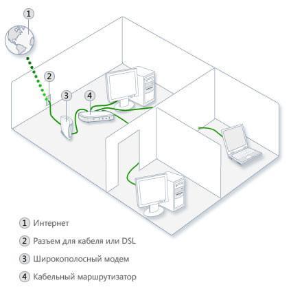 Сеть Ethernet с проводным маршрутизатором и общим доступом в Интернет