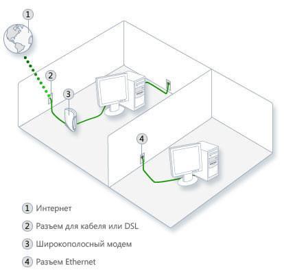 Сеть Ethernet со встроенными Ethernet-кабелями