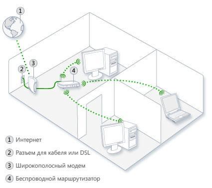 Беспроводная сеть с общим доступом в Интернет
