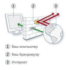 Как брандмауэр защищает Windows