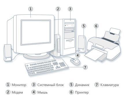 Компоненты персонального компьютера