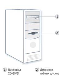 Классический системный блок компьютера