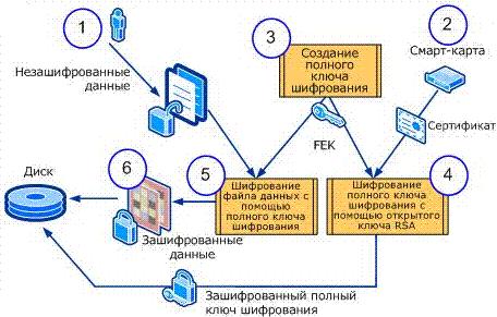 Основной алгоритм шифрования данных и файлов при передаче через сетевые каналы