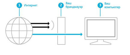 Принцип работы сетевого брандмауэра Windows