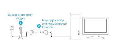 В компьютерную сеть подключен модем с маршрутизатором