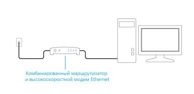 Схема подключения комбинированного маршрутизатора и высокоскоростного модема Ethernet