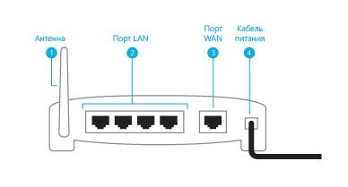 Стандартное расположение портов на задней панели маршрутизатора